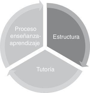 Modelo de enseñanza en ambientes clínicos.