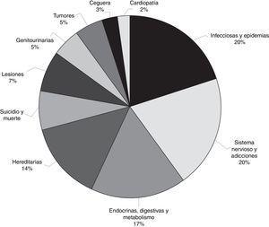 Frecuencia de aparición de las distintas enfermedades o situaciones patológicas en las obras de arte utilizadas en el estudio.