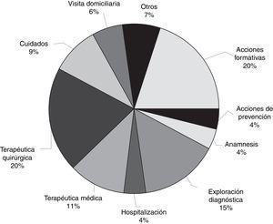 Distribución porcentual de los distintos actos médicos o actuaciones profesionales que se identificaron en los cuadros utilizados en el estudio.