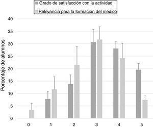 Porcentaje de alumnos (N=124) que otorgan la puntuación a cada ítem.