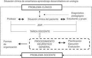 Situación clínica de enseñanza-aprendizaje desarrolladora en la asignatura Urología.