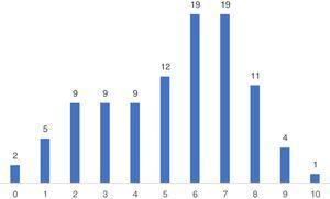 Porcentaje de la suma total de respuestas correctas de los conocimientos de primeros auxilios en 25 hospitales peruanos.