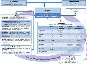 Ejemplo de diseño de un caso para un Equipo de Urgencias utilizando la plantilla: infarto de miocardio y parada cardiaca secundaria. ECG:electrocardiograma; ES:extrasístoles supraventriculares; EtCO2:End-tidal CO2; EV=extrasístoles ventriculares; FC:frecuencia cardiaca; FR:frecuencia respiratoria; FV:fibrilación ventricular; IAM:infarto agudo de miocardio; lpm:latidos por minuto; mmHg:milímetros de mercurio; O2:oxígeno; PA:presión arterial; rpm:respiraciones por minuto; RS:ritmo sinusal; SatO2:saturación de oxígeno; ST:segmento ST; SVA:soporte vital avanzado; TV:taquicardia ventricular.
