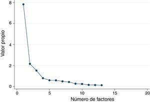Gráfico de sedimentación para los valores propios de cada factor.