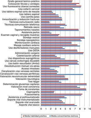 Comparación del grado de conocimiento teórico y el de habilidad práctica autopercibidos por los enfermeros de APS de Asturias para cada procedimiento.