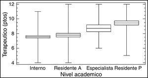 Valores promedio del puntaje obtenido del cuestionario global, dominio terapéutico y su relación con el nivel académico. ANOVA, p=0,000. Residente A: asistencial; Residente P: posgrado.