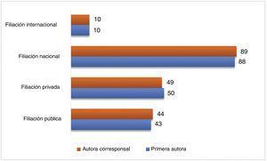Características de la filiación que refirieron las mujeres que participaron en publicaciones en revistas peruanas indizadas a SciELO.