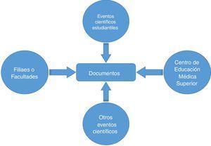 Vías de depósito de documentos. Fuente: elaboración propia.