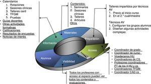 Utilidades aula virtual común para el rotatorio.