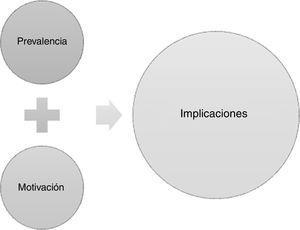 Modelo de la deshonestidad académica.