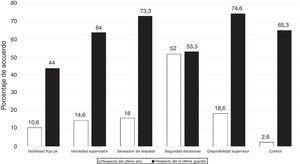 Resultados de la encuesta agrupados según preguntas retrospectivas o puntuales.