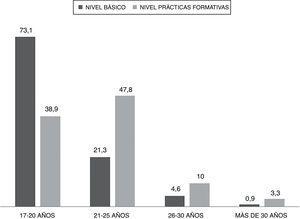 Distribución de la muestra por edad y nivel de formación.