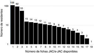 Volumen de fichas JAC por número de residentes evaluados. Se incluyen todas las valoraciones realizadas en los 3 periodos de observación.
