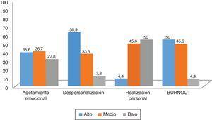 Distribución de los niveles de burnout, global y por subescalas (n=90). Año 2016. Area Sanitaria IV. Asturias.