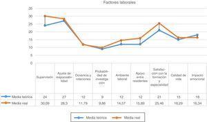 Puntuaciones medias obtenidas en los factores laborales estudiados y la media teórica como referente de comparación. Año 2016. Area Sanitaria IV. Asturias.