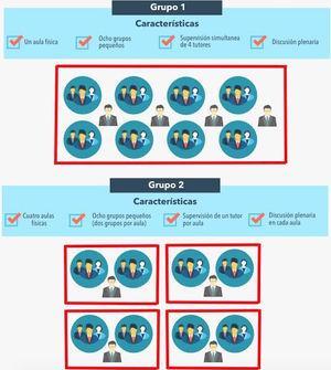 Dos modelos diferentes de aula invertida: a) Ocho grupos pequeños en un aula física con cuatro tutores supervisores asignados a todos los grupos; b) Ocho grupos distribuidos en cuatro aulas físicas diferentes, con un tutor asignado a cada aula.