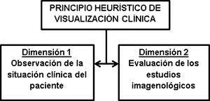 Dimensiones del principio heurístico de visualización clínica. Fuente: elaboración propia.
