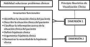 Integración de las dimensiones con la habilidad solucionar problemas clínicos. Fuente: elaboración propia.