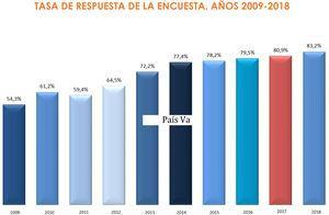 Evolución de la participación de residentes en la encuesta de la Comunidad Autónoma del País Vasco de los años 2009 a 2018.