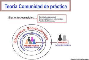 Teoría de la comunidad de práctica. Diseño Patricia Gonzalez.