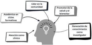 Facetas de desarrollo profesional continuo que contemplan la Cátedra abierta virtual.