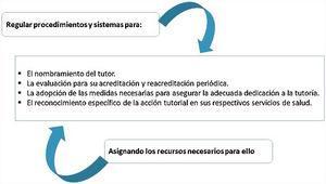Competencias de las CCAA en relación con la figura del tutor de residentes. CCAA: Comunidades Autónomas.
