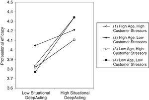 Interaction of Situational Deep Acting, Age, and Customer Stressors on Professional Efficacy.