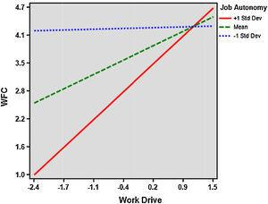 Interaction Graph (Job Autonomy as moderator).
