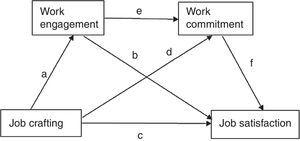 Conceptual Model: Path Diagram Multiple Mediation Model for Effect of Job Crafting on Performance via Work Engagement and Commitment.