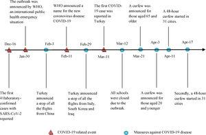 The timeline of COVID-19 related events and preventive measures enforced in Turkey, from December 2019 to April 2020.