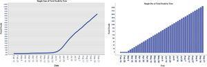Total coronavirus deaths by date.