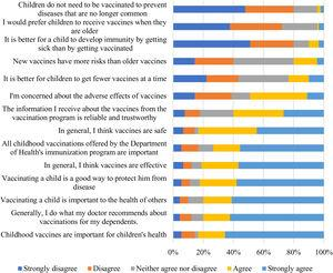 Vaccine knowledge and attitudes responses to the survey among pharmacy users.