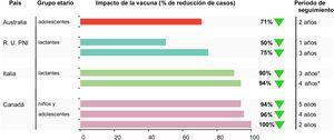 Resumen del impacto (porcentaje de reducción de casos de enfermedad meningocócica invasiva por el serogrupo B) de 4CMenB en cohortes elegibles para la vacunación. PNI: programa nacional de inmunización. * Razones entre las tasas de los periodos posvacunal y prevacunal.