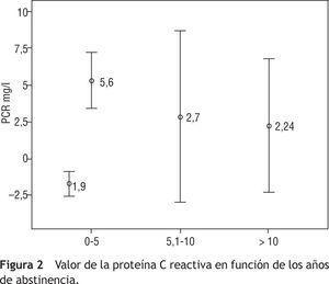 Valor de la proteína C reactiva en función de los años de abstinencia.