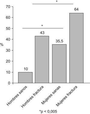 Prevalencia de sarcopenia en dos cohortes, una de ancianos sanos y otra con fractura del fémur22.