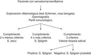 Algoritmo diagnóstico.