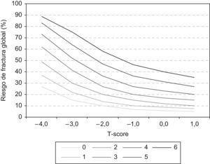 Riesgo de fractura global en caso de presencia de varios factores de riesgo de fractura; efecto sumatorio en cada densidad mineral ósea (ejemplo: mujer de 65 años, índice de masa corporal: 25kg/m2).