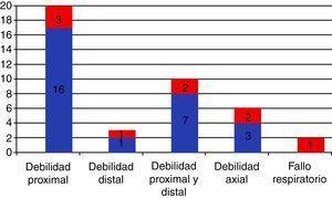Forma de presentación de la miositis con cuerpos de inclusión en 36 pacientes diagnosticados en el Hospital Clínic de Barcelona durante 10 años (en rojo los casos que además tenían disfagia) 58.