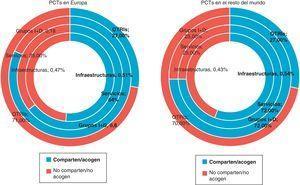 Relación entre los PCTs y las Universidades. Comparación Europa y el resto del mundo. Fuente: Elaboración propia a partir de IASP (2007), Facts and figures of Science and Technology Parks in the word, www.iasp.ws.