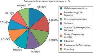 Principales sectores presentes en los PCTs del mundo. Fuente: Elaboración propia a partir de IASP (2007), Facts and figures of Science and Technology Parks in the word, www.iasp.ws.