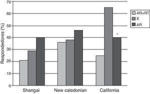 Porcentaje de respondedores en cada grupo de pacientes con artritis reumatoide (AR) y controles a los antígenos de vacuna de la influenza. * p<0,05. RTX: rituximab.