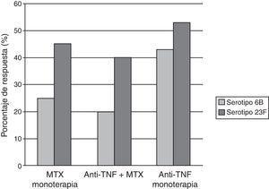 Porcentaje de pacientes AR con serorrespuesta positiva (incremento ≥2 veces sobre los niveles de anticuerpos prevacunales), para la vacuna neumocócica. MTX: metotrexato; Anti-TNF: infliximab o etanercept.