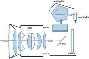 Diagram of the interior of an SLR camera showing the reflex mirror inside the camera body. The mirror reflects the light that passes through the lens upward into a pentaprism, which in turn reflects the light through the viewfinder.