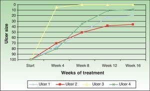 Changes in the size of the 4 ulcers following amniotic membrane transplantation.