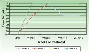 Changes in the pain intensity reported by patients following amniotic membrane transplantation.