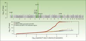 Summary of the results of the Genome Wide Association Study known as the Collaborative Association Study of Psoriasis. The top plot shows the statistically significant values in relation to the chromosomal position. This type of plot is known as a Manhattan plot, as the highly significant regions resemble the skyline of a city with skyscrapers. In this case, the replication studies confirmed the association of 7 regions marked in the green plot. The lower plot, known as a QQplot, orders the values by significance (that is, observed P value) and compares them with the theoretical distribution in absence of an association (that is, expected P value). Such a plot readily reveals the existence of single nucleotide polymorphism (SNPs) associated with the disease as, in absence of any association, the values appear on the diagonal line. In this case, we see how the QQplot of the SNP of the human leukocyte antigen (HLA) region (in red) deviates clearly. When this region (orange) and the other associated regions (blue) are excluded, we see how the plot approaches the expected value (shaded zone). In both plots, the significance of the HLA-C region is truncated to facilitate interpretation of the results. Source: Elder et al.26; Nair et al.28 Abbreviation: MHC, major histocompatibility complex.