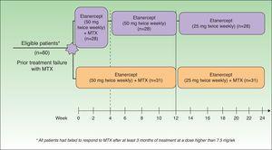 Study design. MTX indicates methotrexate. Source: Zachariae et al.13
