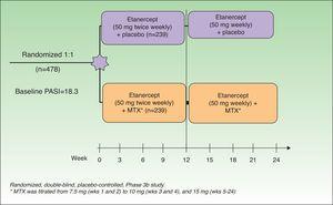 Study design. MTX indicates methotrexate. Source: Gottlieb et al.15
