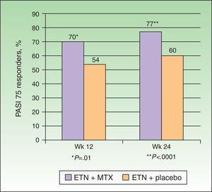 Percentage of PASI 75 responders at weeks 12 and 24 receiving etanercept (ETN)+methotrexate (MTX) or ETN+placebo. Source: Gottlieb et al.15