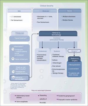 Treatment algorithm for hidradenitis suppurativa. Source: Martorell.45